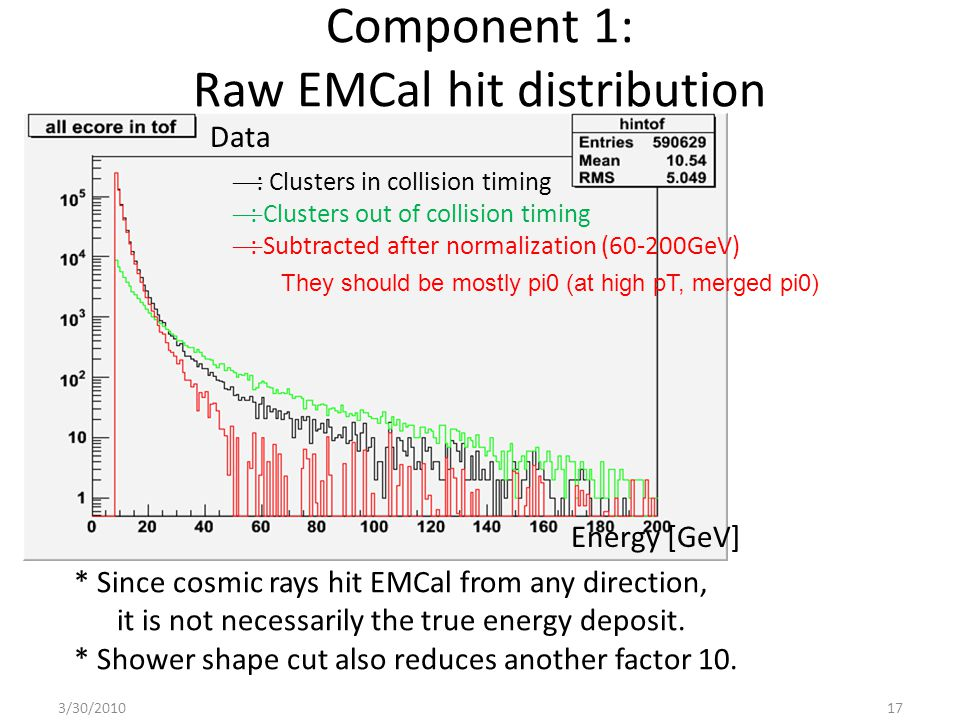 Component 1: Raw EMCal hit distribution They should be mostly pi0 (at high pT, merged pi0) * Since cosmic rays hit EMCal from any direction, it is not necessarily the true energy deposit.