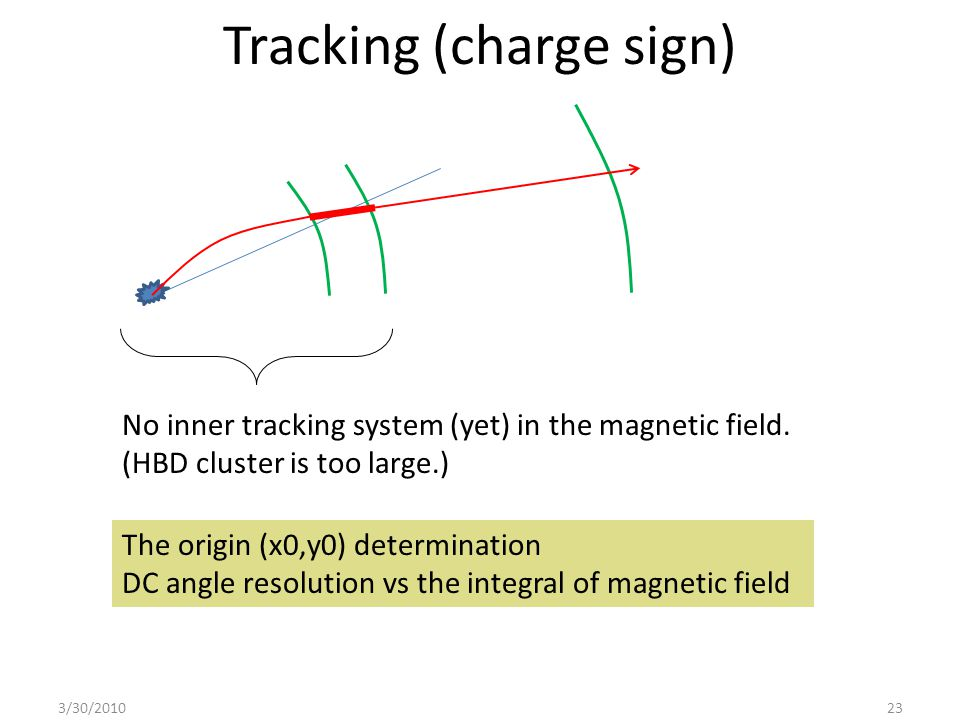 Tracking (charge sign) 3/30/201023 No inner tracking system (yet) in the magnetic field.