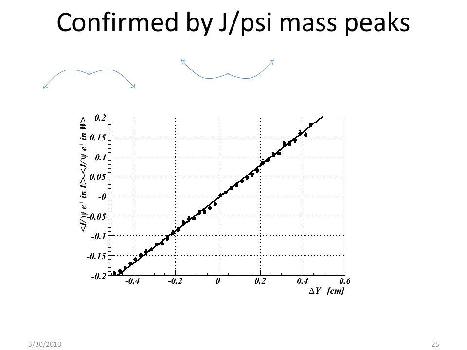 Confirmed by J/psi mass peaks 3/30/201025