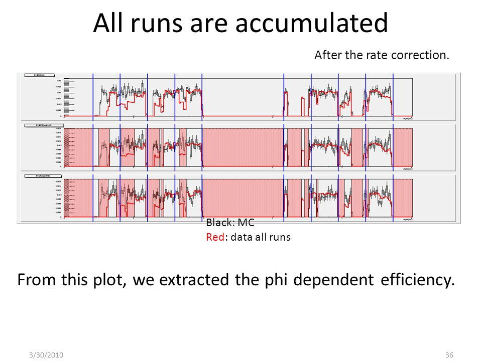 All runs are accumulated 3/30/201036 From this plot, we extracted the phi dependent efficiency.