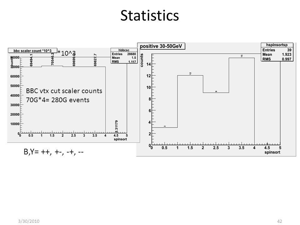 Statistics BBC vtx cut scaler counts 70G*4= 280G events *10^3 B,Y= ++, +-, -+, -- 3/30/201042