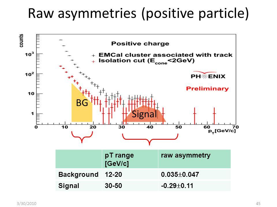 Raw asymmetries (positive particle) 3/30/201045 BG Signal pT range [GeV/c] raw asymmetry Background12-20 0.035  0.047 Signal30-50 -0.29  0.11
