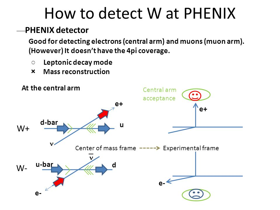 How to detect W at PHENIX  PHENIX detector ○ Leptonic decay mode × Mass reconstruction Good for detecting electrons (central arm) and muons (muon arm).