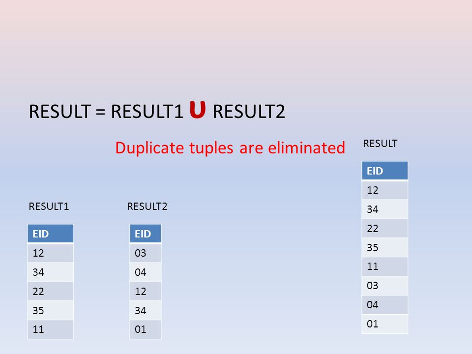 RESULT = RESULT1 υ RESULT2 EID 12 34 22 35 11 EID 03 04 12 34 01 RESULT1RESULT2 EID 12 34 22 35 11 03 04 01 RESULT Duplicate tuples are eliminated