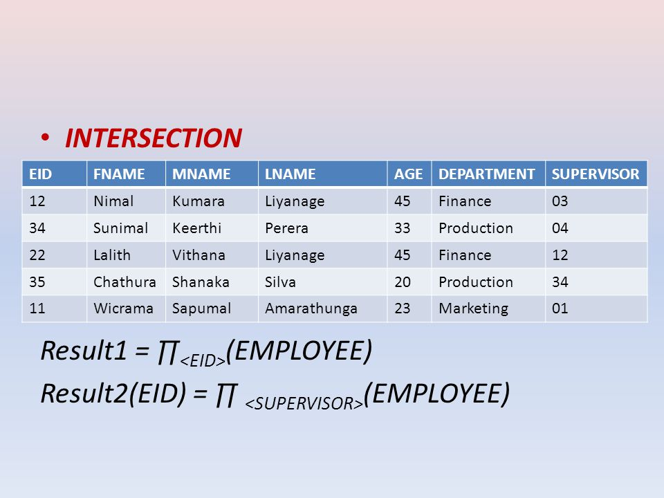 INTERSECTION Result1 = ∏ <EID> (EMPLOYEE) Result2(EID) = ∏ <SUPERVISOR> (EMPLOYEE) EIDFNAMEMNAMELNAMEAGEDEPARTMENTSUPERVISOR 12NimalKumaraLiyanage45Finance03 34SunimalKeerthiPerera33Production04 22LalithVithanaLiyanage45Finance12 35ChathuraShanakaSilva20Production34 11WicramaSapumalAmarathunga23Marketing01