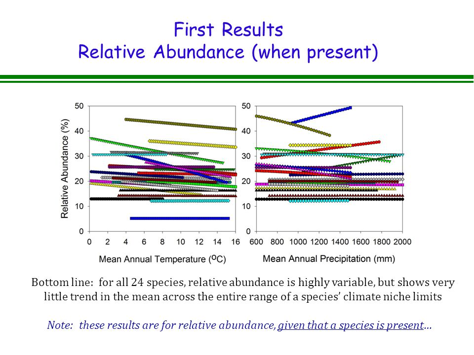 First Results Relative Abundance (when present) Bottom line: for all 24 species, relative abundance is highly variable, but shows very little trend in the mean across the entire range of a species' climate niche limits Note: these results are for relative abundance, given that a species is present…