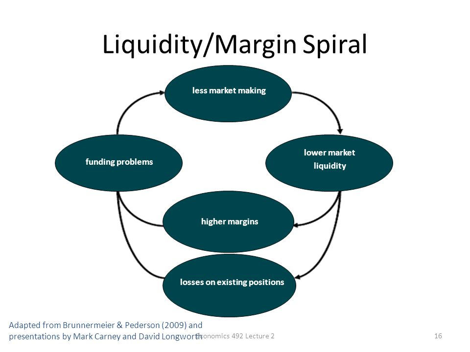 Liquidity/Margin Spiral 16 lower market liquidity funding problems less market making higher margins losses on existing positions Liquidity Spiral Adapted from Brunnermeier & Pederson (2009) and presentations by Mark Carney and David Longworth Economics 492 Lecture 2