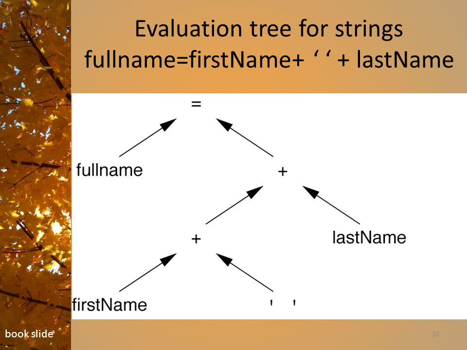 Evaluation tree for strings fullname=firstName+ ' ' + lastName 30 book slide