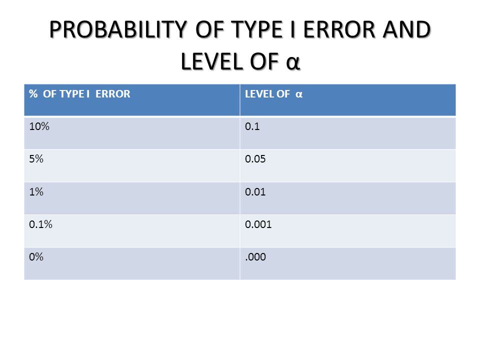PROBABILITY OF TYPE I ERROR AND LEVEL OF α % OF TYPE I ERRORLEVEL OF α 10%0.1 5%0.05 1%0.01 0.1%0.001 0%.000