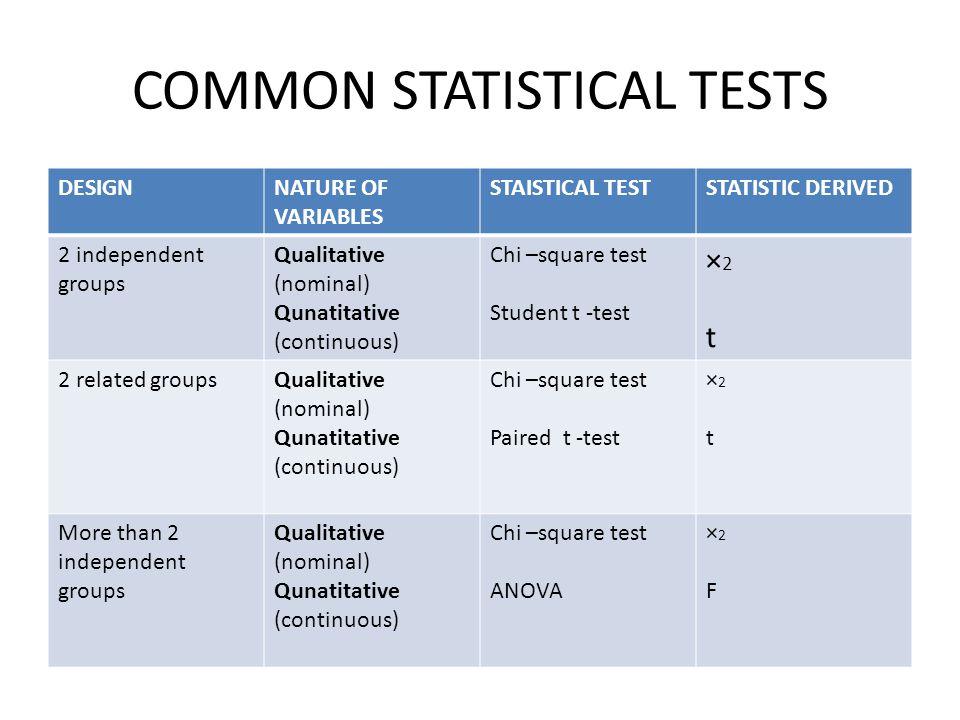 COMMON STATISTICAL TESTS DESIGNNATURE OF VARIABLES STAISTICAL TESTSTATISTIC DERIVED 2 independent groups Qualitative (nominal) Qunatitative (continuou