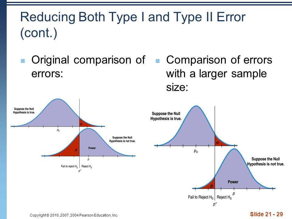 Copyright © 2010, 2007, 2004 Pearson Education, Inc. Slide 21 - 29 Reducing Both Type I and Type II Error (cont.) Original comparison of errors: Compa