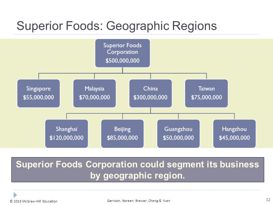 © 2015 McGraw-Hill Education Garrison, Noreen, Brewer, Cheng & Yuen Superior Foods: Geographic Regions Superior Foods Corporation could segment its bu