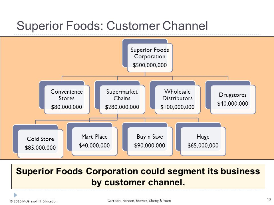 © 2015 McGraw-Hill Education Garrison, Noreen, Brewer, Cheng & Yuen Superior Foods: Customer Channel Superior Foods Corporation could segment its busi