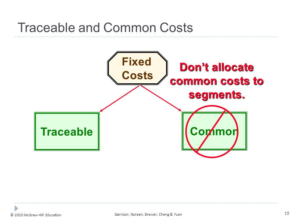 © 2015 McGraw-Hill Education Garrison, Noreen, Brewer, Cheng & Yuen Traceable and Common Costs Fixed Costs TraceableCommon Don't allocate common costs