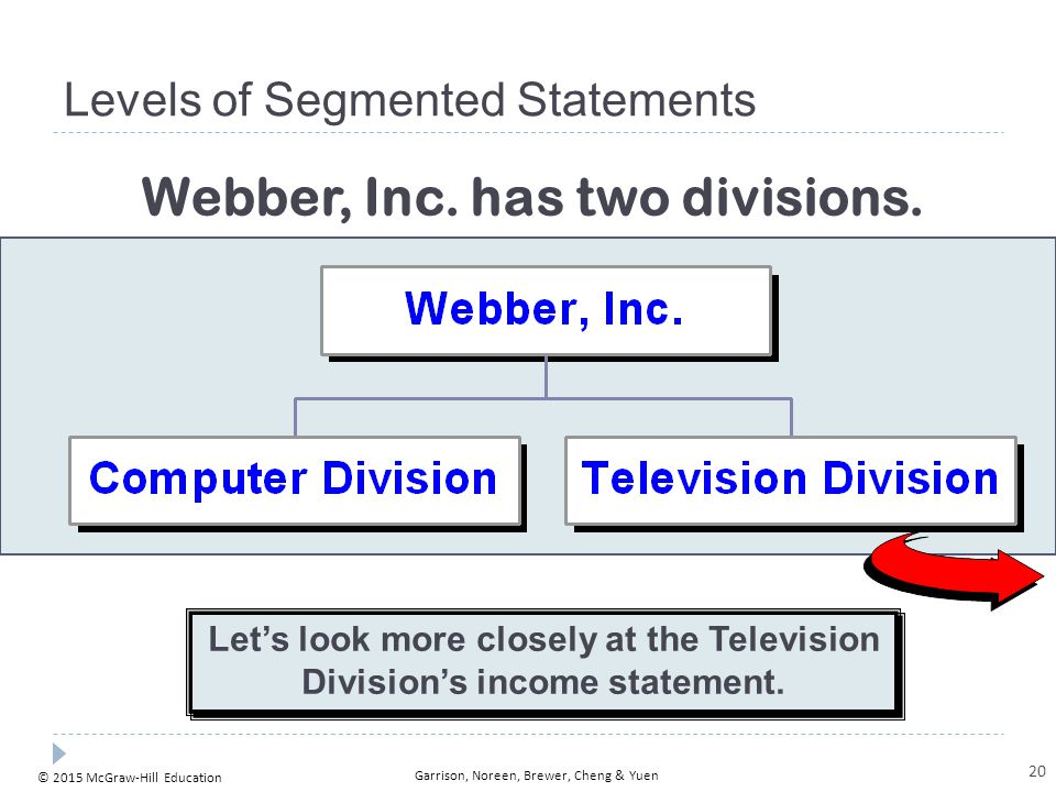 © 2015 McGraw-Hill Education Garrison, Noreen, Brewer, Cheng & Yuen Levels of Segmented Statements Let's look more closely at the Television Division'