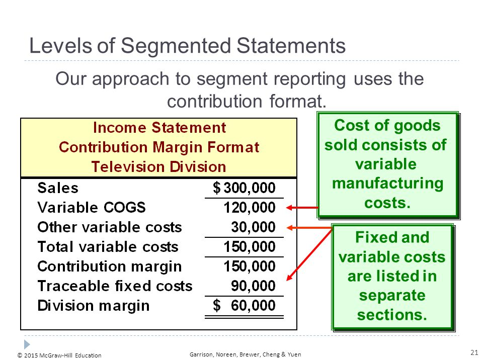 © 2015 McGraw-Hill Education Garrison, Noreen, Brewer, Cheng & Yuen Levels of Segmented Statements Our approach to segment reporting uses the contribu