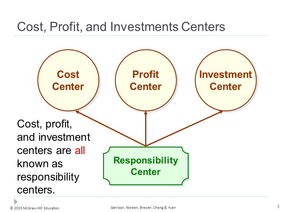 © 2015 McGraw-Hill Education Garrison, Noreen, Brewer, Cheng & Yuen Cost, Profit, and Investments Centers Responsibility Center Responsibility Center