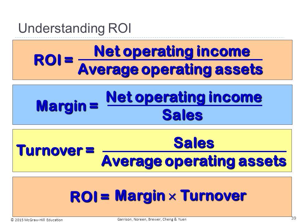 © 2015 McGraw-Hill Education Garrison, Noreen, Brewer, Cheng & Yuen Understanding ROI ROI = Net operating income Average operating assets Margin = Net