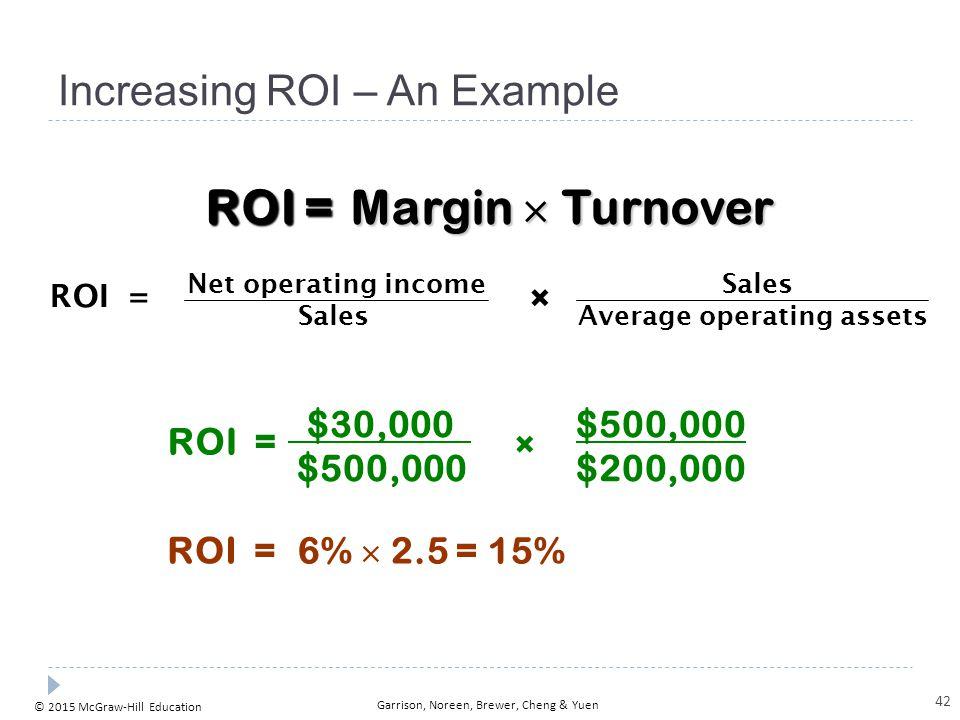 © 2015 McGraw-Hill Education Garrison, Noreen, Brewer, Cheng & Yuen Increasing ROI – An Example $30,000 $500,000 × $200,000 ROI = 6%  2.5 = 15% ROI =