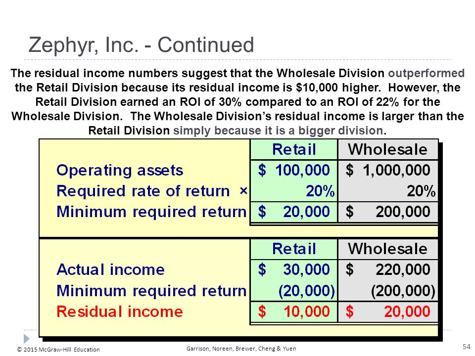 © 2015 McGraw-Hill Education Garrison, Noreen, Brewer, Cheng & Yuen Zephyr, Inc. - Continued The residual income numbers suggest that the Wholesale Di