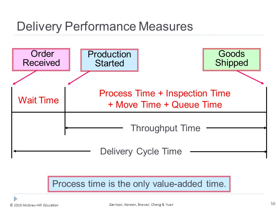 © 2015 McGraw-Hill Education Garrison, Noreen, Brewer, Cheng & Yuen Process time is the only value-added time. Delivery Performance Measures Wait Time