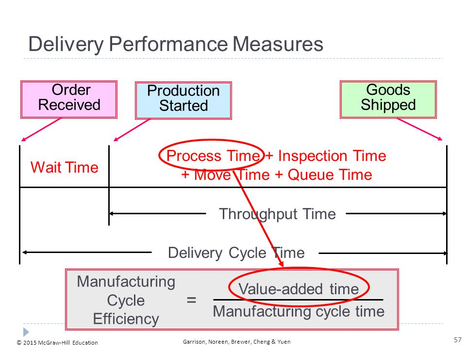 © 2015 McGraw-Hill Education Garrison, Noreen, Brewer, Cheng & Yuen Manufacturing Cycle Efficiency Value-added time Manufacturing cycle time = Wait Ti