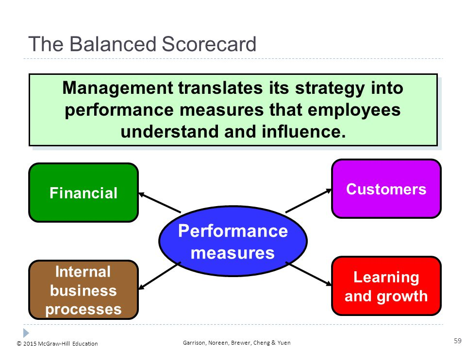 © 2015 McGraw-Hill Education Garrison, Noreen, Brewer, Cheng & Yuen The Balanced Scorecard Management translates its strategy into performance measure