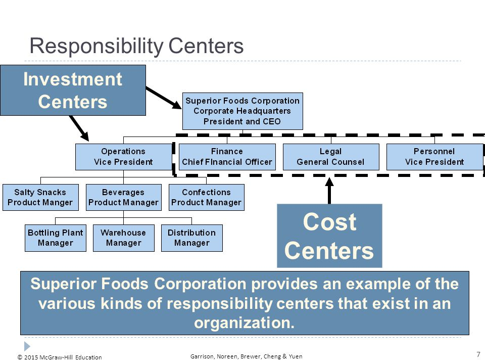 © 2015 McGraw-Hill Education Garrison, Noreen, Brewer, Cheng & Yuen Responsibility Centers Cost Centers Investment Centers Superior Foods Corporation