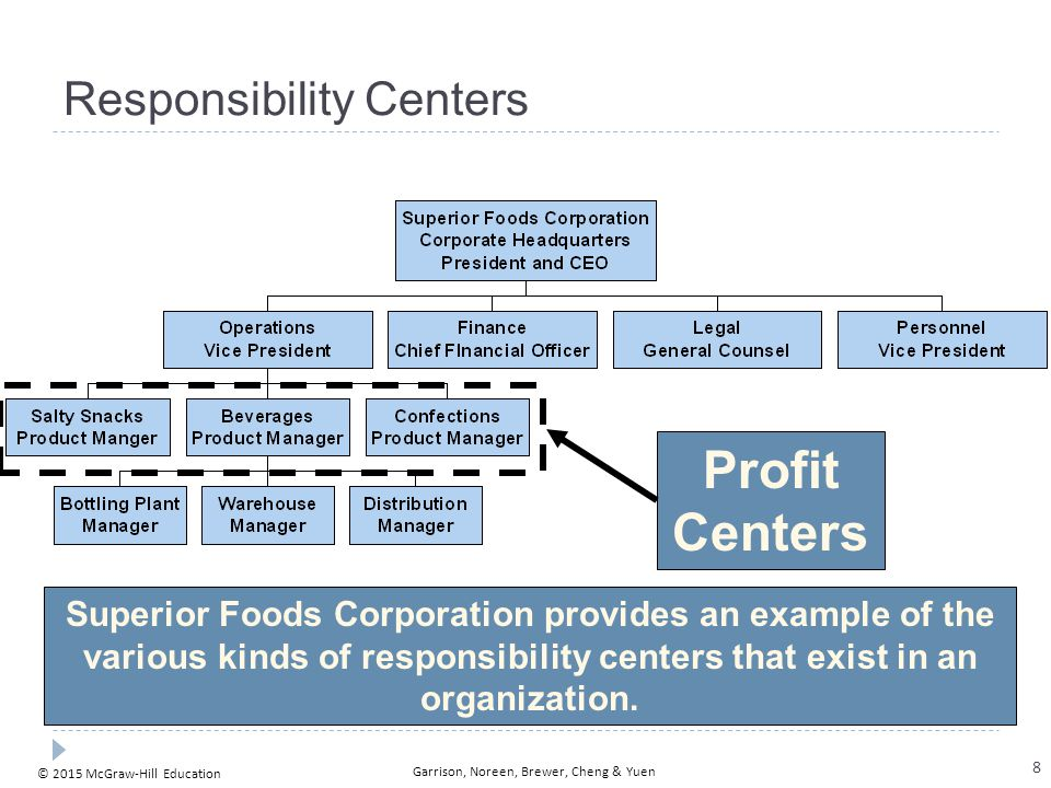 © 2015 McGraw-Hill Education Garrison, Noreen, Brewer, Cheng & Yuen Responsibility Centers Cost Centers Superior Foods Corporation provides an example of the various kinds of responsibility centers that exist in an organization.