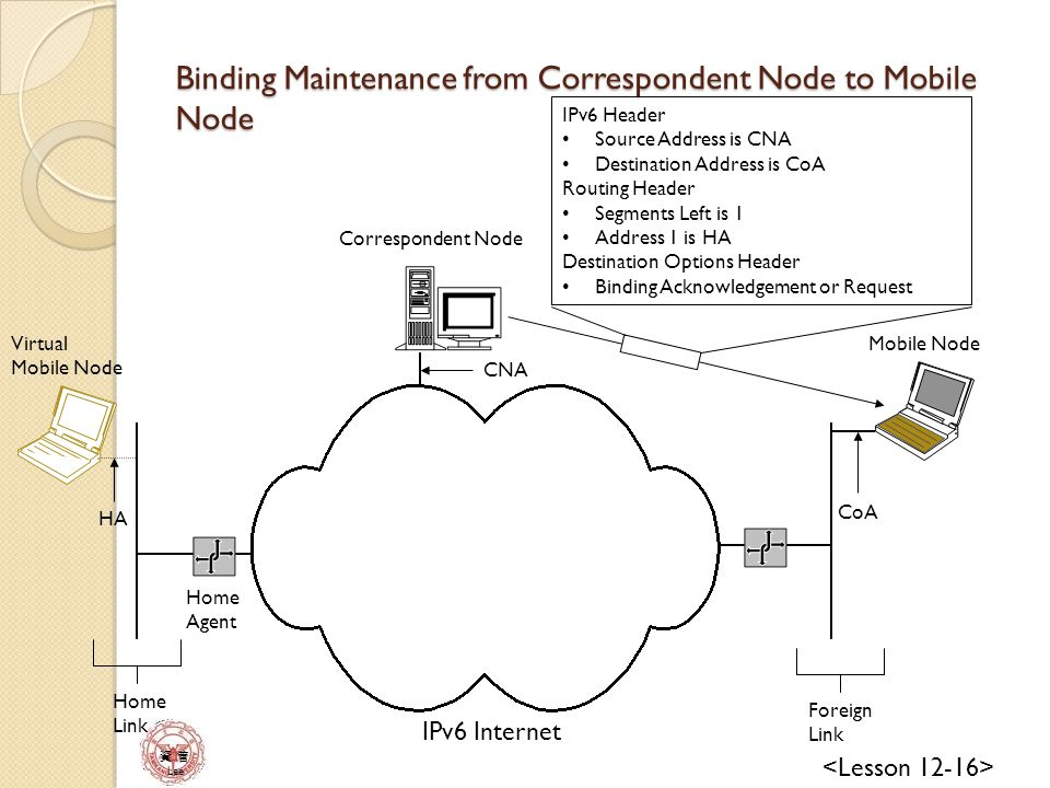 資 管 Lee IPv6 Internet Mobile Node Correspondent Node Home Agent Home Link Foreign Link IPv6 Header Source Address is CNA Destination Address is CoA Routing Header Segments Left is 1 Address 1 is HA Destination Options Header Binding Acknowledgement or Request CoA HA CNA Virtual Mobile Node Binding Maintenance from Correspondent Node to Mobile Node