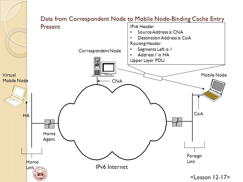 資 管 Lee IPv6 Internet Mobile Node Correspondent Node Home Agent Home Link Foreign Link IPv6 Header Source Address is CNA Destination Address is CoA Routing Header Segments Left is 1 Address 1 is HA Upper Layer PDU CoA HA CNA Virtual Mobile Node Data from Correspondent Node to Mobile Node-Binding Cache Entry Present