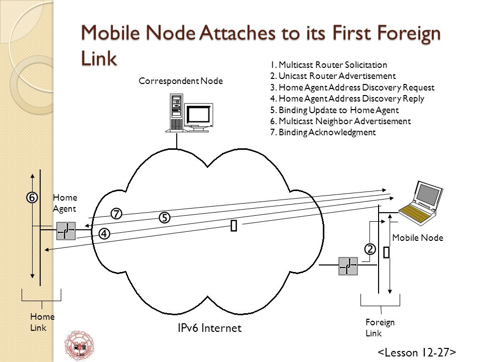 資 管 Lee IPv6 Internet Mobile Node Correspondent Node Home Agent 1.