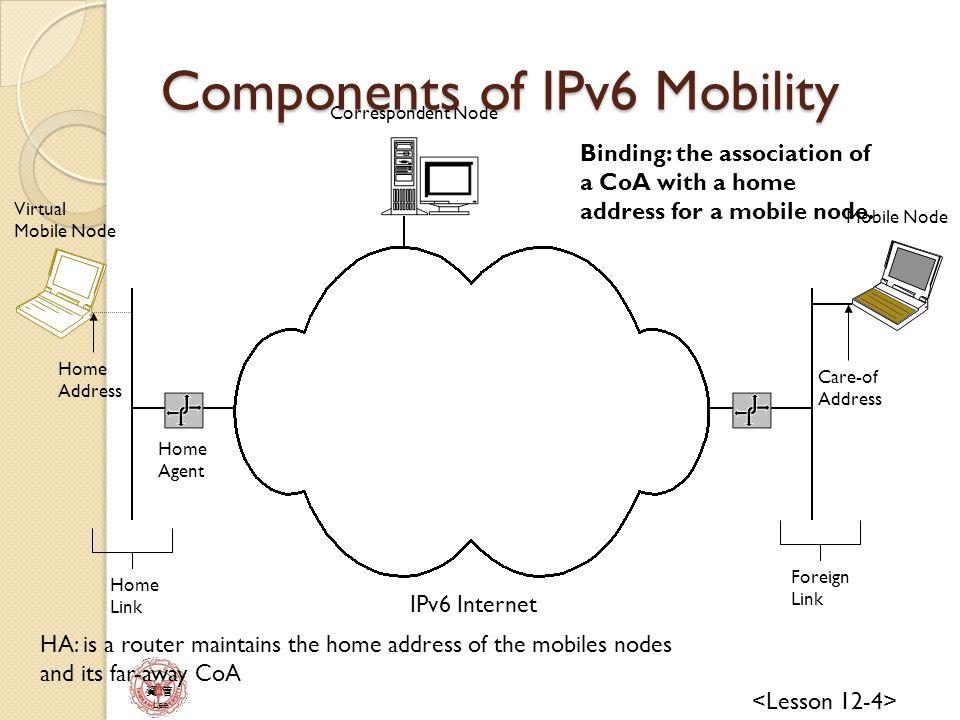 資 管 Lee IPv6 Mobility Processes Attaching to the home link Moving from the home link to a foreign link Moving from a foreign link to another foreign link Returning home