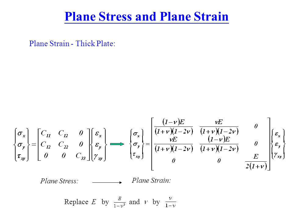 Plane Stress and Plane Strain Plane Strain - Thick Plate: Plane Stress: Plane Strain: Replace E by and by