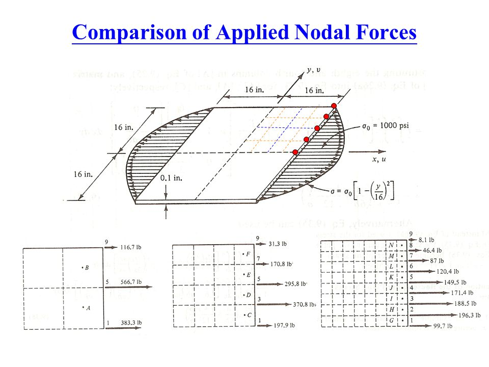 Comparison of Applied Nodal Forces