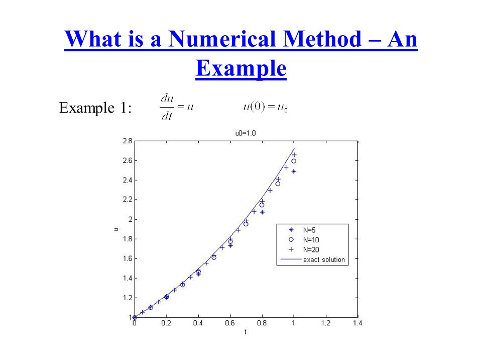 What is a Numerical Method – An Example Example 1: