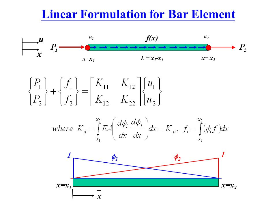Linear Formulation for Bar Element x=x 1 x=x 2  2 2 1 1  x=x 1 x= x 2 u1u1 u2u2 f(x) L = x 2 -x 1 u x