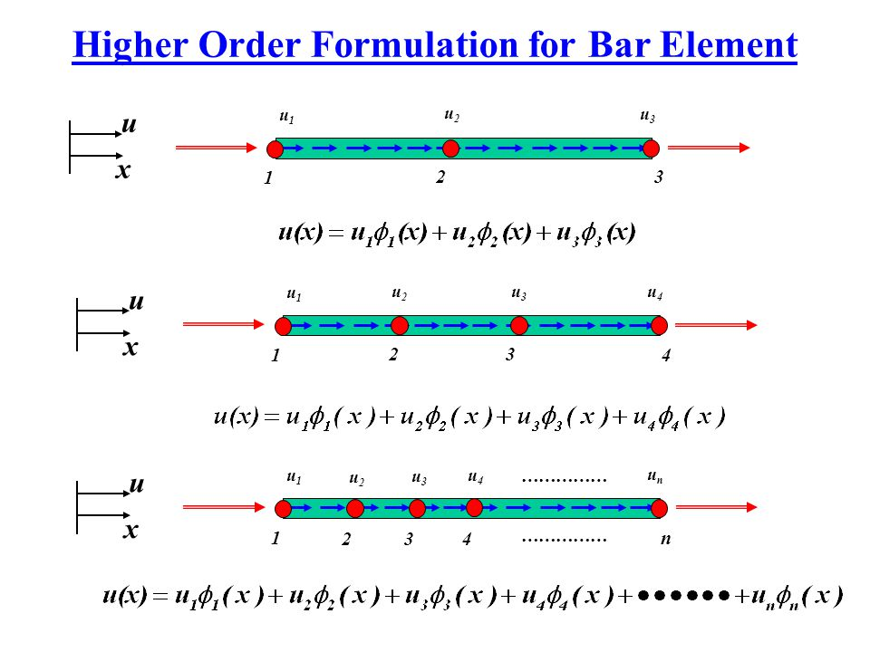 Higher Order Formulation for Bar Element 1 3 u1u1 u3u3 u x u2u2 214 u1u1 u4u4 2 u x u2u2 u3u3 3 1n u1u1 unun 2 u x u2u2 u3u3 3 u4u4 …………… 4