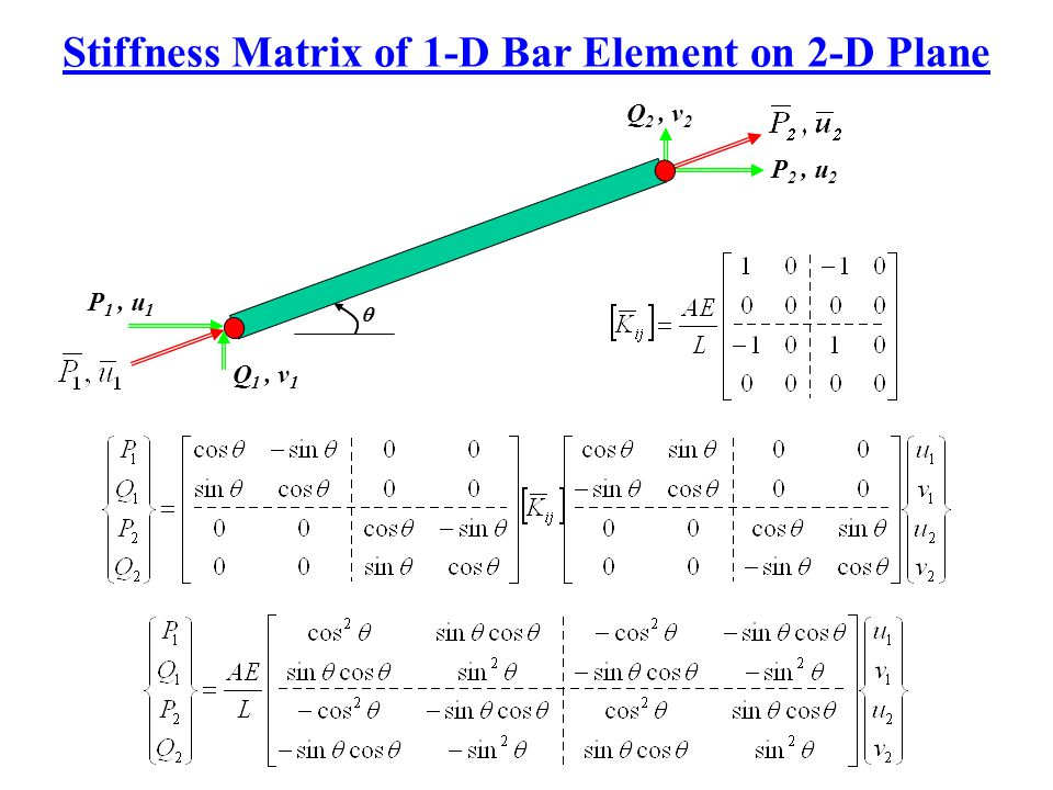 Stiffness Matrix of 1-D Bar Element on 2-D Plane Q 2, v 2  P 2, u 2 Q 1, v 1 P 1, u 1