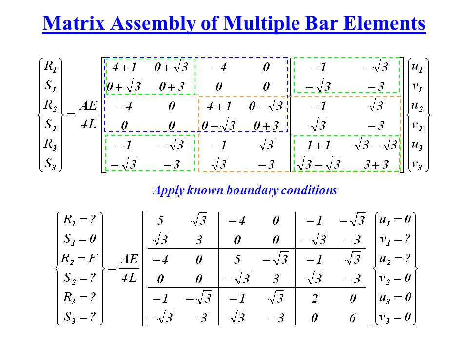 Matrix Assembly of Multiple Bar Elements Apply known boundary conditions