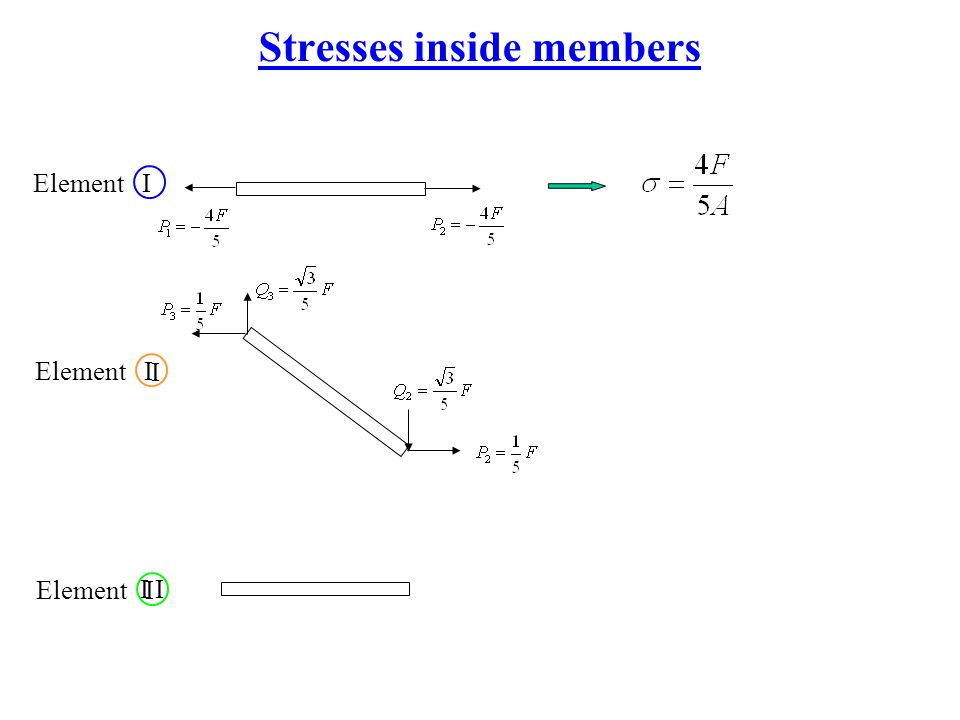 Stresses inside members Element I I I