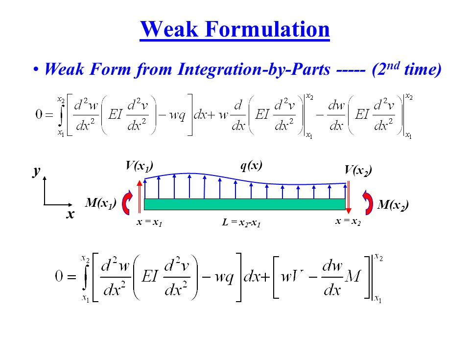 Weak Formulation Weak Form from Integration-by-Parts ----- (2 nd time) V(x 2 ) x = x 1 M(x 2 ) q(x) y x x = x 2 V(x 1 ) M(x 1 ) L = x 2 -x 1