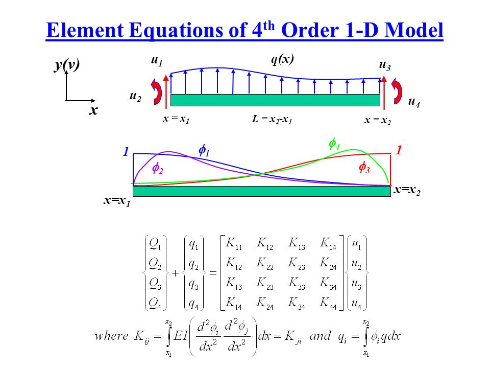 Element Equations of 4 th Order 1-D Model u3u3 x = x 1 u4u4 q(x) y(v) x x = x 2 u1u1 u2u2 L = x 2 -x 1 x=x 2 x=x 1 1 1 1 1 3 3 2 2 4 4