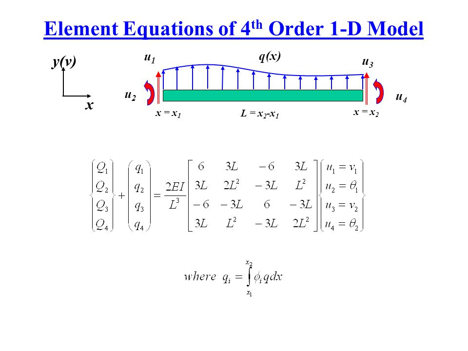 Element Equations of 4 th Order 1-D Model u3u3 x = x 1 u4u4 q(x) y(v) x x = x 2 u1u1 u2u2 L = x 2 -x 1