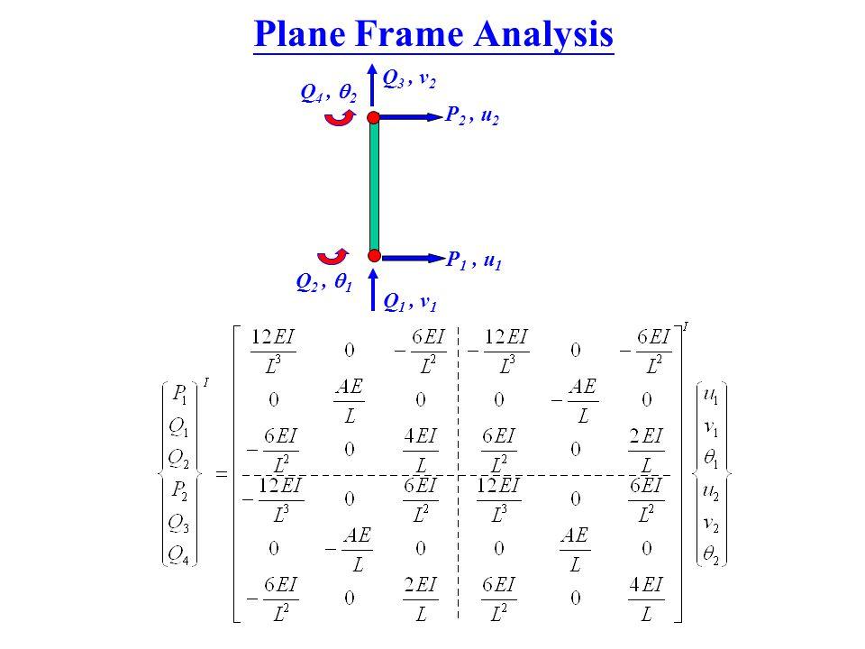 Plane Frame Analysis P 1, u 1 P 2, u 2 Q 2,  1 Q 4,  2 Q 1, v 1 Q 3, v 2
