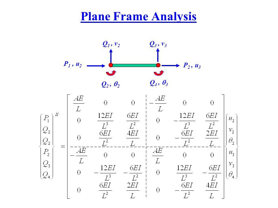 Plane Frame Analysis P 1, u 2 Q 3, v 3 Q 2,  2 Q 4,  3 Q 1, v 2 P 2, u 3