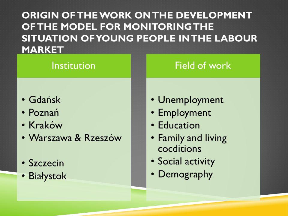 Institution Gdańsk Poznań Kraków Warszawa & Rzeszów Szczecin Białystok Field of work Unemployment Employment Education Family and living cocditions Social activity Demography