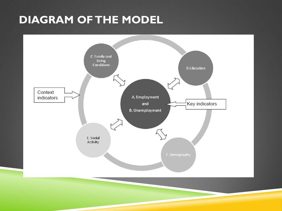 DIAGRAM OF THE MODEL