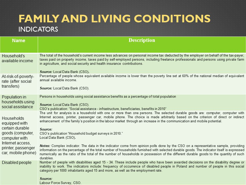 FAMILY AND LIVING CONDITIONS INDICATORS Name Description Household's available income The total of the household's current income less advances on personal income tax deducted by the employer on behalf of the tax-payer, taxes paid on property income, taxes paid by self-employed persons, including freelance professionals and persons using private farm in agriculture, and social security and health insurance contributions.