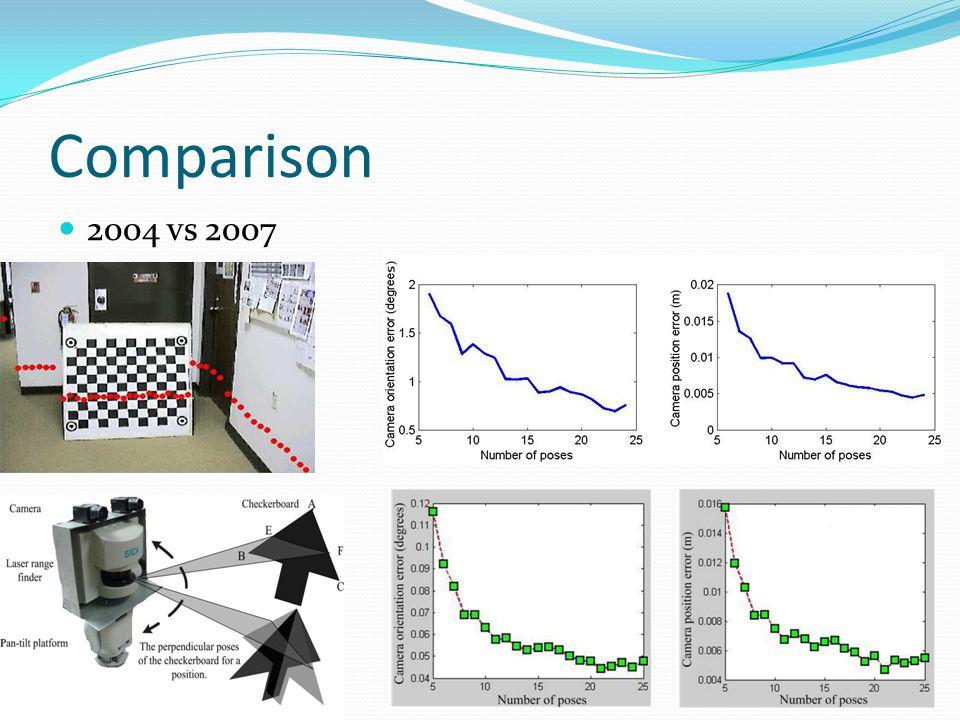 Comparison 2004 vs 2007 21
